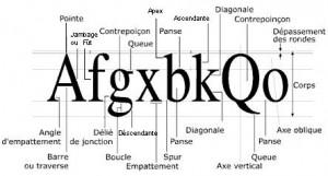 Typographie: Comment choisir un font adéquat pour ton livre